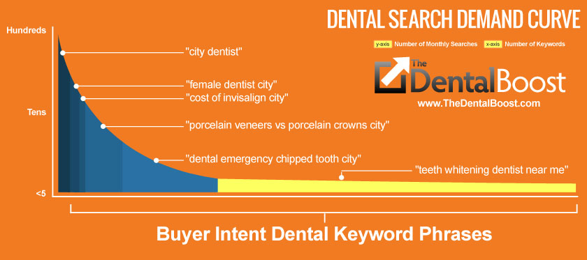 Dental SEO For Higher Value Cases - Buyer Intent Dental Keywords
