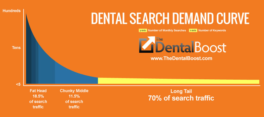 Long Tail Buyer Intent Dental SEO by The Dental Boost
