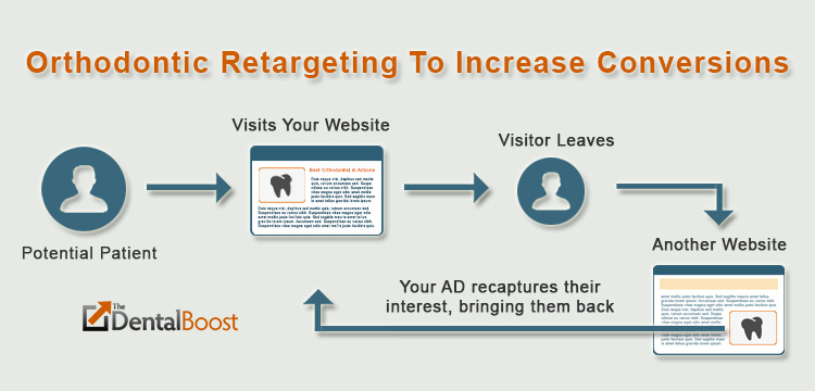 ad retargeting for orthodontists